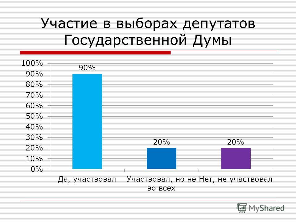 Участие в выборах депутатов Государственной Думы