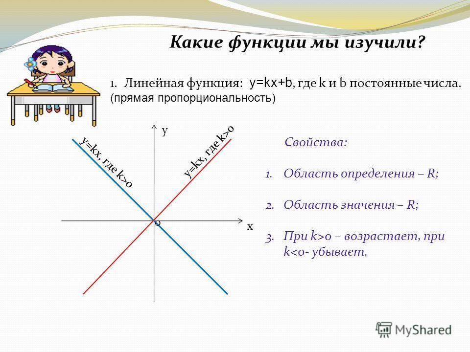 Какие функции мы изучили? 1.Линейная функция: y=kx+b, где k и b постоянные числа. (прямая пропорциональность) х y y=kx, где k>0 0 Свойства: 1.Область определения – R; 2.Область значения – R; 3.При k>0 – возрастает, при k