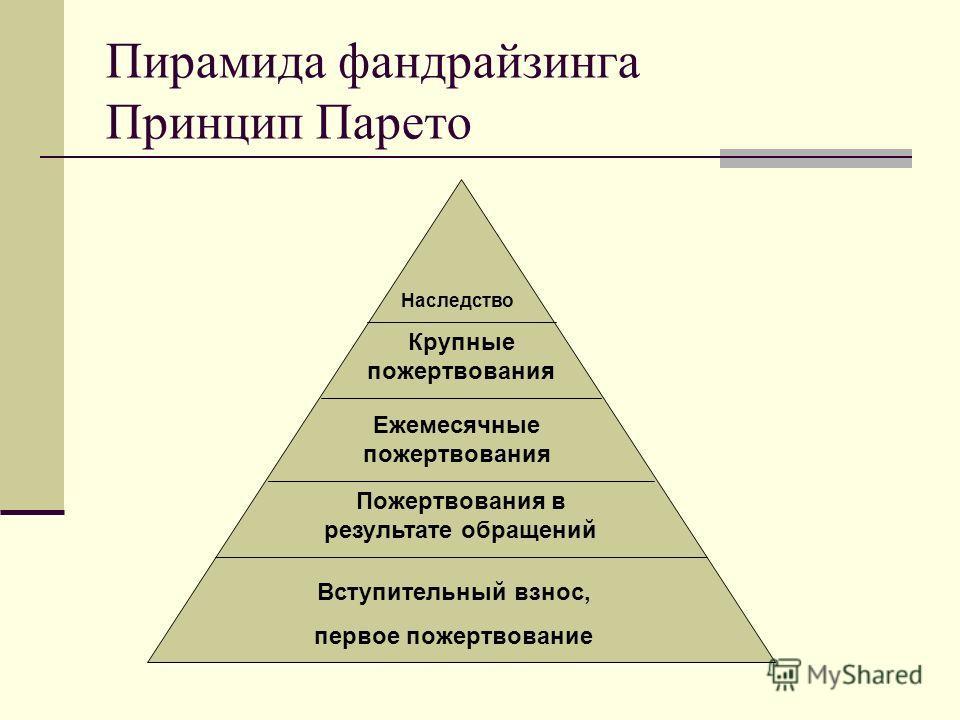 Пирамида фандрайзинга Принцип Парето Вступительный взнос, первое пожертвование Пожертвования в результате обращений Ежемесячные пожертвования Крупные пожертвования Наследство