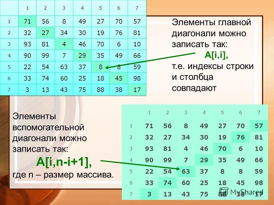 1234567 1 7156849277057 2 32273430197681 3 938144670610 4 9099729354966 5 225463378859 6 33746025184598 7 3134375883817 Элементы главной диагонали можно записать так: A[i,i], т.е. индексы строки и столбца совпадают Элементы вспомогательной диагонали
