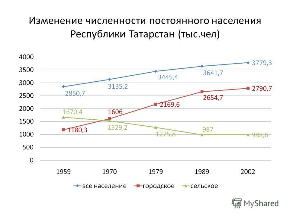 Изменение численности постоянного населения Республики Татарстан (тыс.чел)