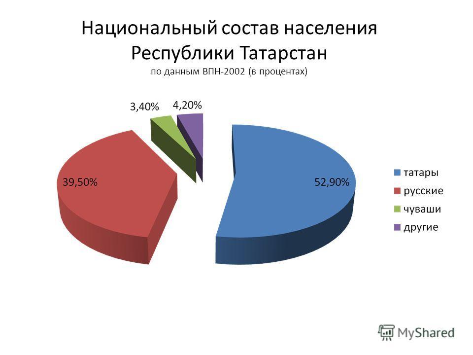 Национальный состав населения Республики Татарстан по данным ВПН-2002 (в процентах)