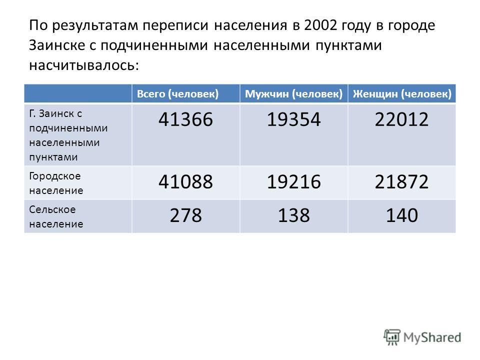 По результатам переписи населения в 2002 году в городе Заинске с подчиненными населенными пунктами насчитывалось: Всего (человек)Мужчин (человек)Женщин (человек) Г. Заинск с подчиненными населенными пунктами 413661935422012 Городское население 410881