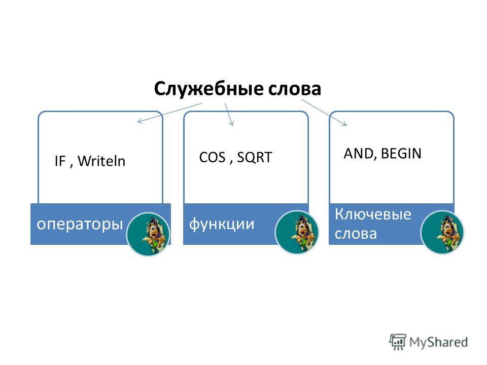 операторы функции Ключевые слова COS, SQRT IF, Writeln AND, BEGIN