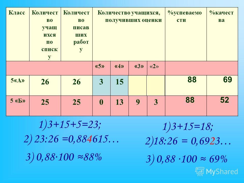 КлассКоличест во учащ ихся по списк у Количест во писав ших работ у Количество учащихся, получивших оценки %успеваемо сти %качест ва «5»«5» «4» «4» « 3 » «2» 5«А»5«А» 26 31553 5 « Б » 25 01393 1)3+15+5=23; 1)3+15=18; 52 69 88 3) 0,88100 88% 2)18:26 =
