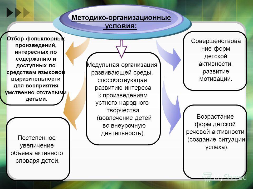Методико-организационные условия: Совершенствова ние форм детской активности, развитие мотивации. Отбор фольклорных произведений, интересных по содержанию и доступных по средствам языковой выразительности для восприятия умственно отсталыми детьми. По