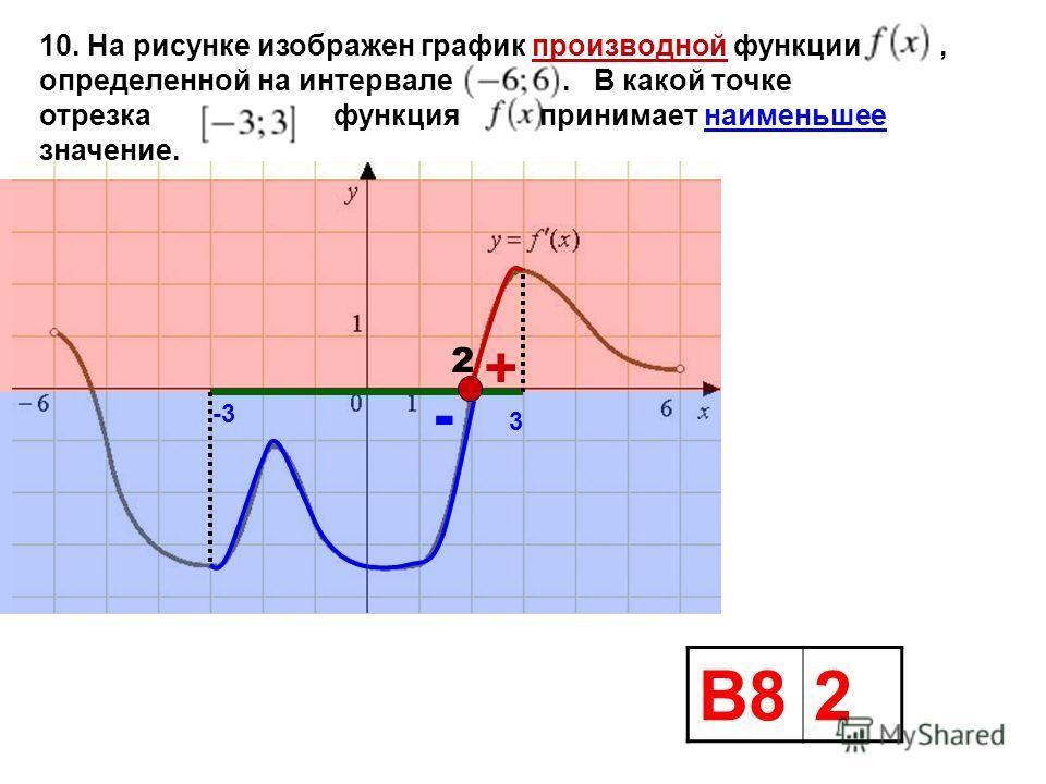 10. На рисунке изображен график производной функции, определенной на интервале. В какой точке отрезка функция принимает наименьшее значение. + - 3 -3 2 В82