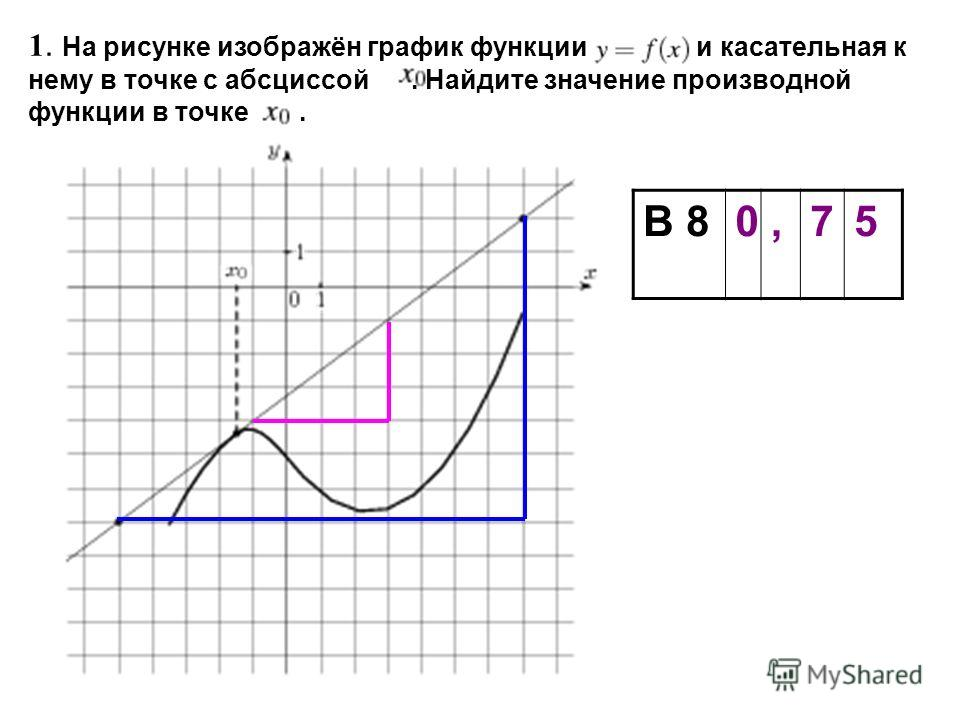 1. На рисунке изображён график функции и касательная к нему в точке с абсциссой. Найдите значение производной функции в точке. В 80,75