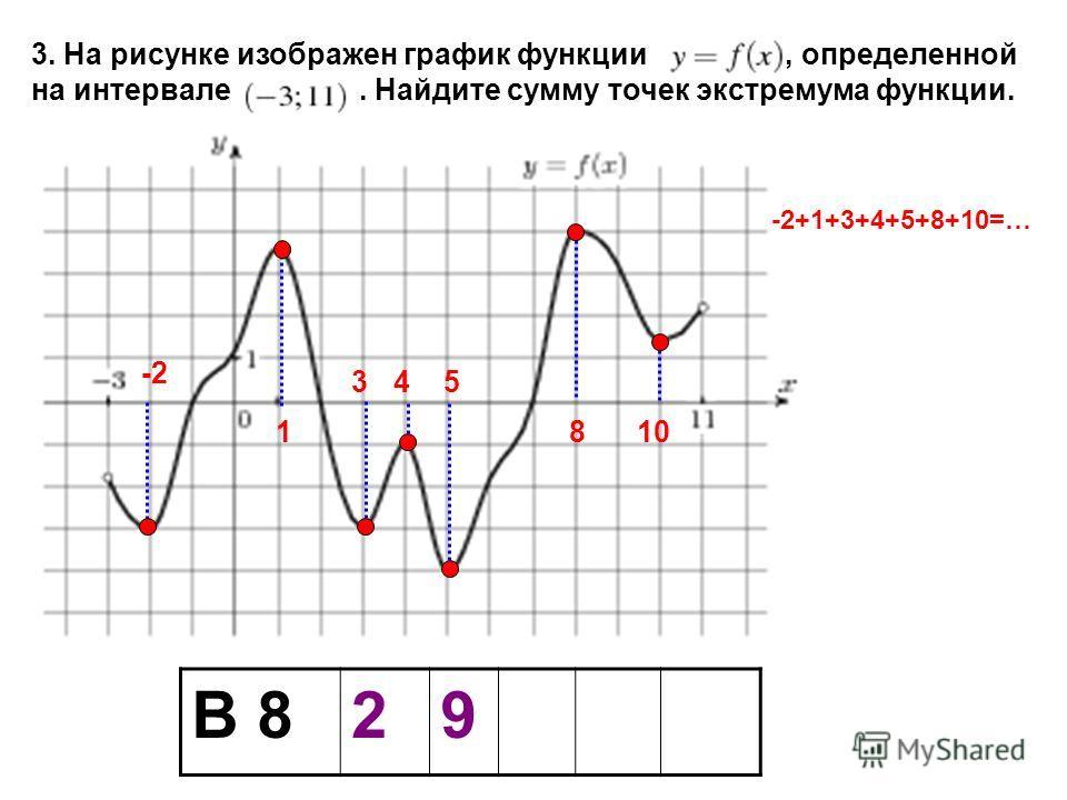 В 829 3. На рисунке изображен график функции, определенной на интервале. Найдите сумму точек экстремума функции. 3. -2 1 45 810 -2+1+3+4+5+8+10=…