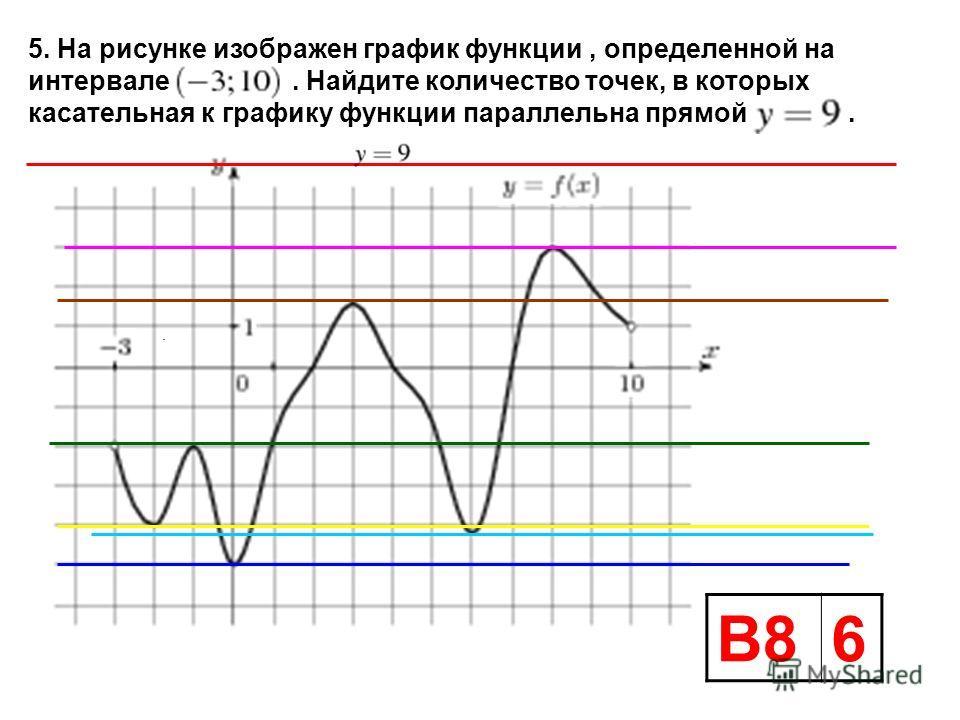 . 5. На рисунке изображен график функции, определенной на интервале. Найдите количество точек, в которых касательная к графику функции параллельна прямой. В86