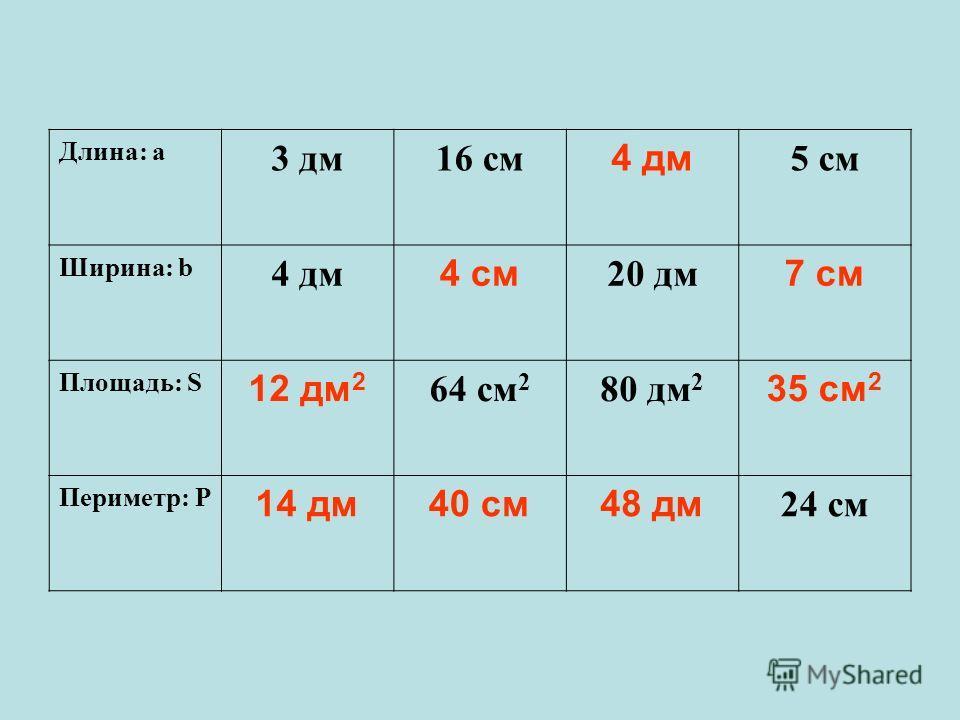 Длина: а 3 дм16 см 4 дм 5 см Ширина: b 4 дм 4 см 20 дм 7 см Площадь: S 12 дм 2 64 см 2 80 дм 2 35 см 2 Периметр: Р 14 дм40 см48 дм 24 см
