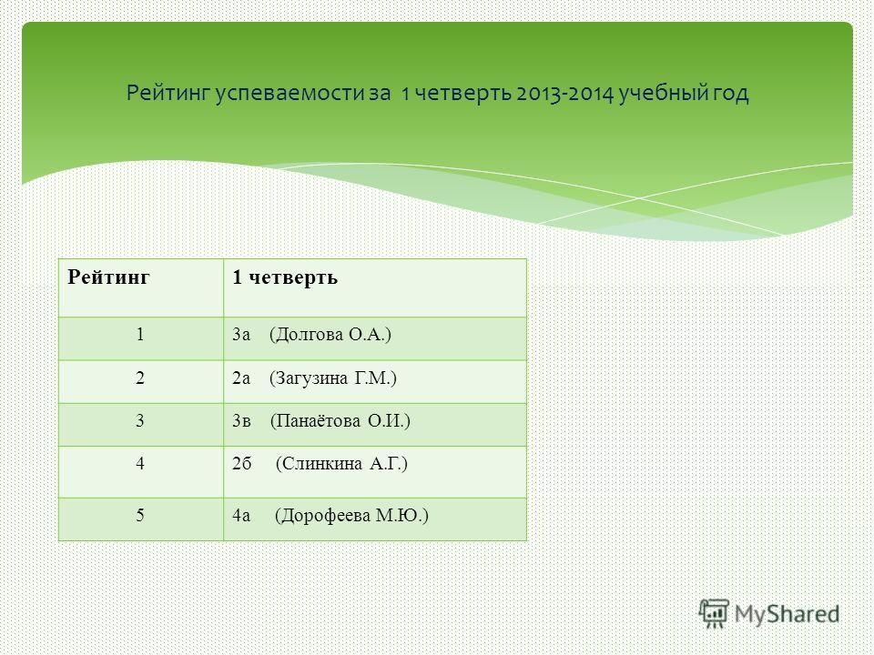 Рейтинг1 четверть 13а (Долгова О.А.) 22а (Загузина Г.М.) 33в (Панаётова О.И.) 42б (Слинкина А.Г.) 54а (Дорофеева М.Ю.) Рейтинг успеваемости за 1 четверть 2013-2014 учебный год