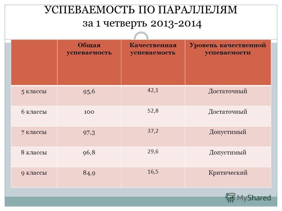 УСПЕВАЕМОСТЬ ПО ПАРАЛЛЕЛЯМ за 1 четверть 2013-2014 Общая успеваемость Качественная успеваемость Уровень качественной успеваемости 5 классы95,6 42,1 Достаточный 6 классы100 52,8 Достаточный 7 классы97,3 37,2 Допустимый 8 классы96,8 29,6 Допустимый 9 к