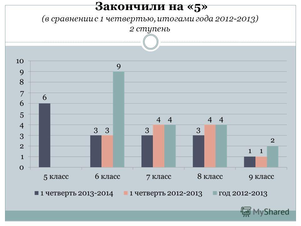 Закончили на «5» (в сравнении с 1 четвертью, итогами года 2012-2013) 2 ступень