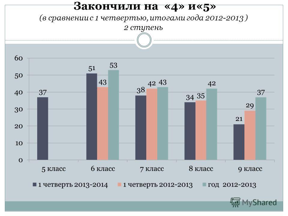 Закончили на «4» и«5» (в сравнении с 1 четвертью, итогами года 2012-2013 ) 2 ступень