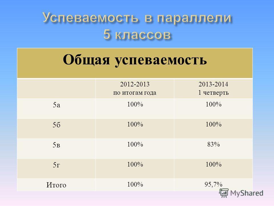 Общая успеваемость 2012-2013 по итогам года 2013-2014 1 четверть 5а5а 100% 5б5б 5в5в 83% 5г5г 100% Итого 100%95,7%