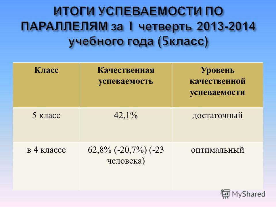 КлассКачественная успеваемость Уровень качественной успеваемости 5 класс 42,1% достаточный в 4 классе 62,8% (-20,7%) (-23 человека ) оптимальный