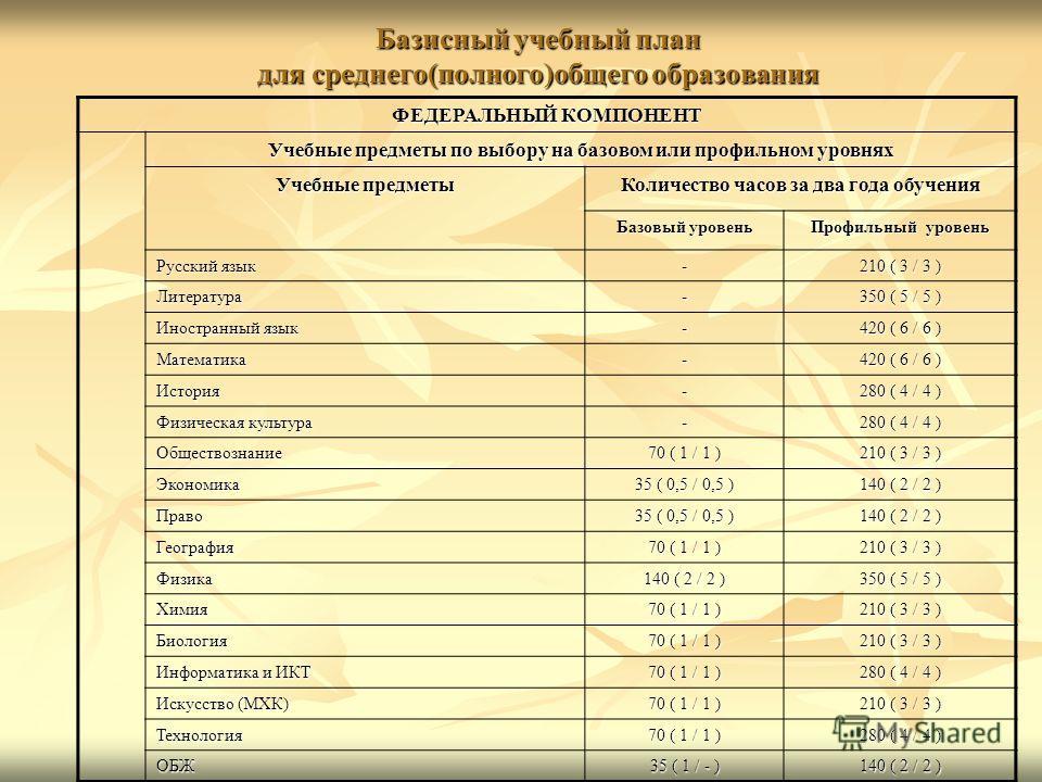 Базисный учебный план для среднего(полного)общего образования ФЕДЕРАЛЬНЫЙ КОМПОНЕНТ Учебные предметы по выбору на базовом или профильном уровнях Учебные предметы Количество часов за два года обучения Базовый уровень Профильный уровень Русский язык -