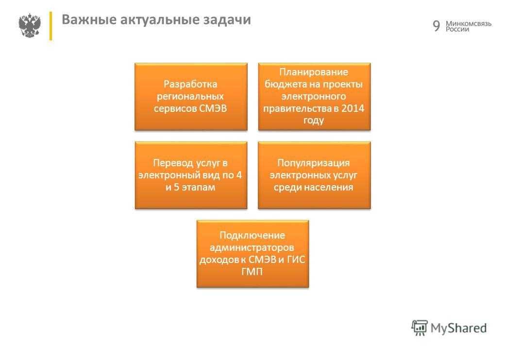 9 Важные актуальные задачи Разработка региональных сервисов СМЭВ Планирование бюджета на проекты электронного правительства в 2014 году Перевод услуг в электронный вид по 4 и 5 этапам Популяризация электронных услуг среди населения Подключение админи