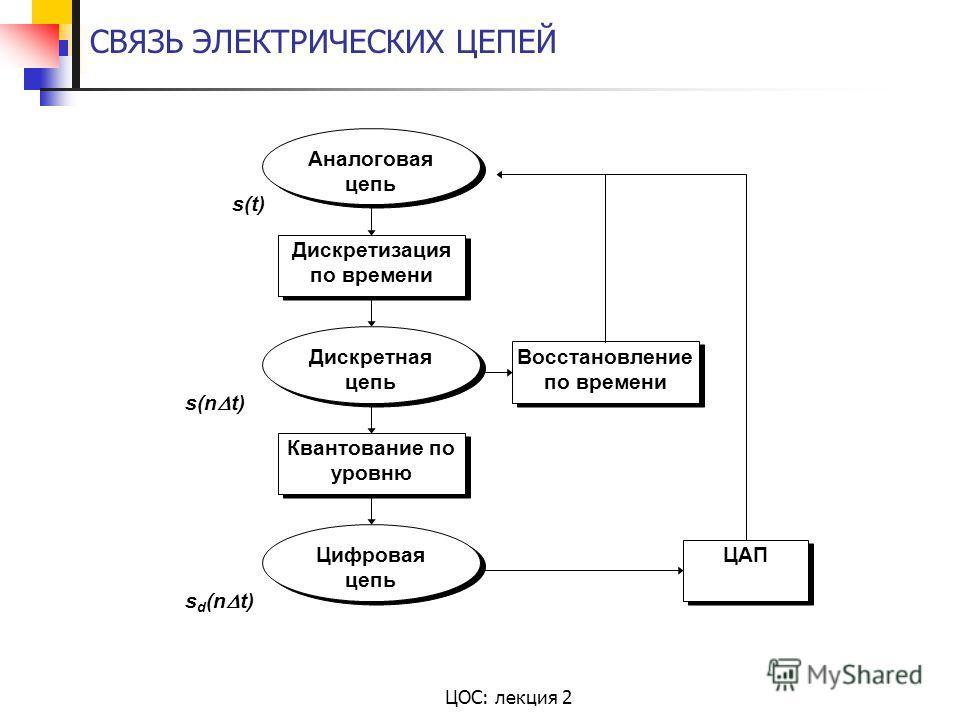 ЦОС: лекция 2 СВЯЗЬ ЭЛЕКТРИЧЕСКИХ ЦЕПЕЙ Аналоговая цепь Дискретизация по времени Дискретная цепь Квантование по уровню Цифровая цепь Восстановление по времени ЦАП s(t) s(n t) s d (n t)