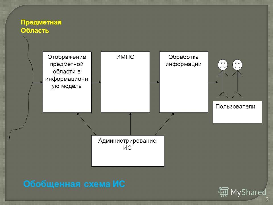 Отображение предметной области в информационн ую модель ИМПООбработка информации Администрирование ИС Пользователи Предметная Область Обобщенная схема ИС 3
