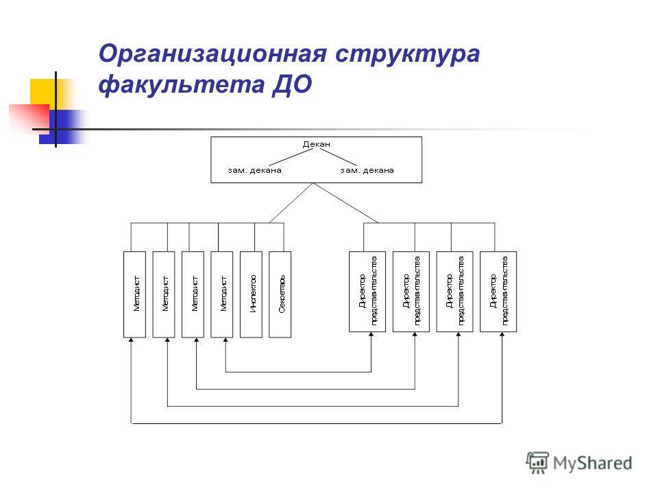 Организационная структура факультета ДО