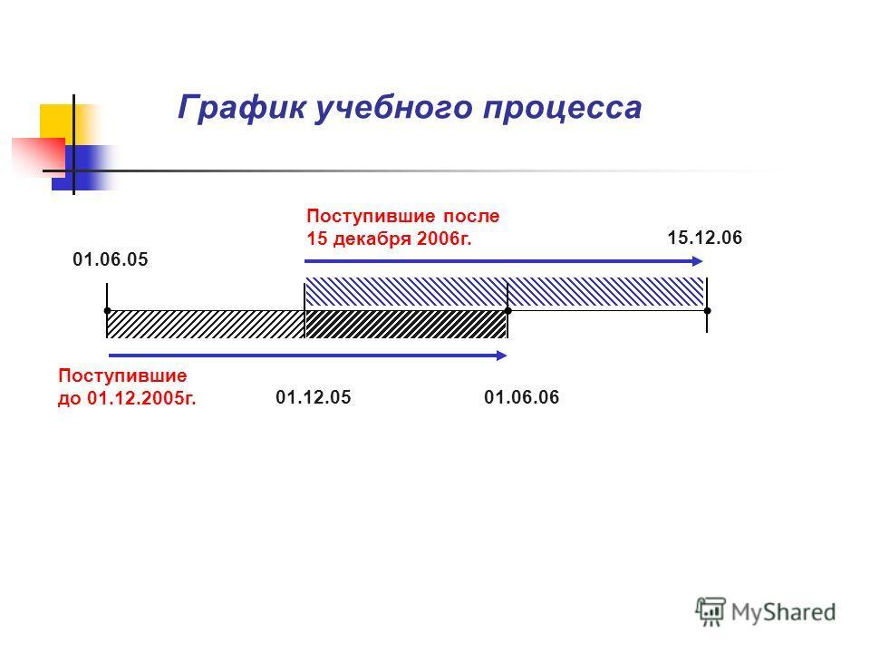 График учебного процесса 01.06.05 01.06.06 15.12.06 01.12.05 Поступившие до 01.12.2005г. Поступившие после 15 декабря 2006г.