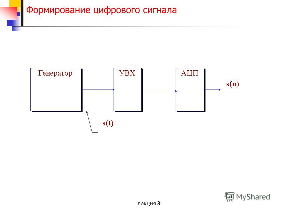 лекция 3 Формирование цифрового сигнала Генератор УВХ АЦП s(t) s(n)