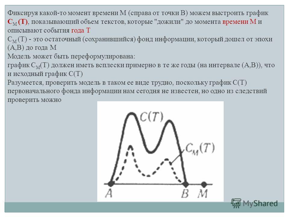 Фиксируя какой-то момент времени M (справа от точки B) можем выстроить график C M (T), показывающий объем текстов, которые