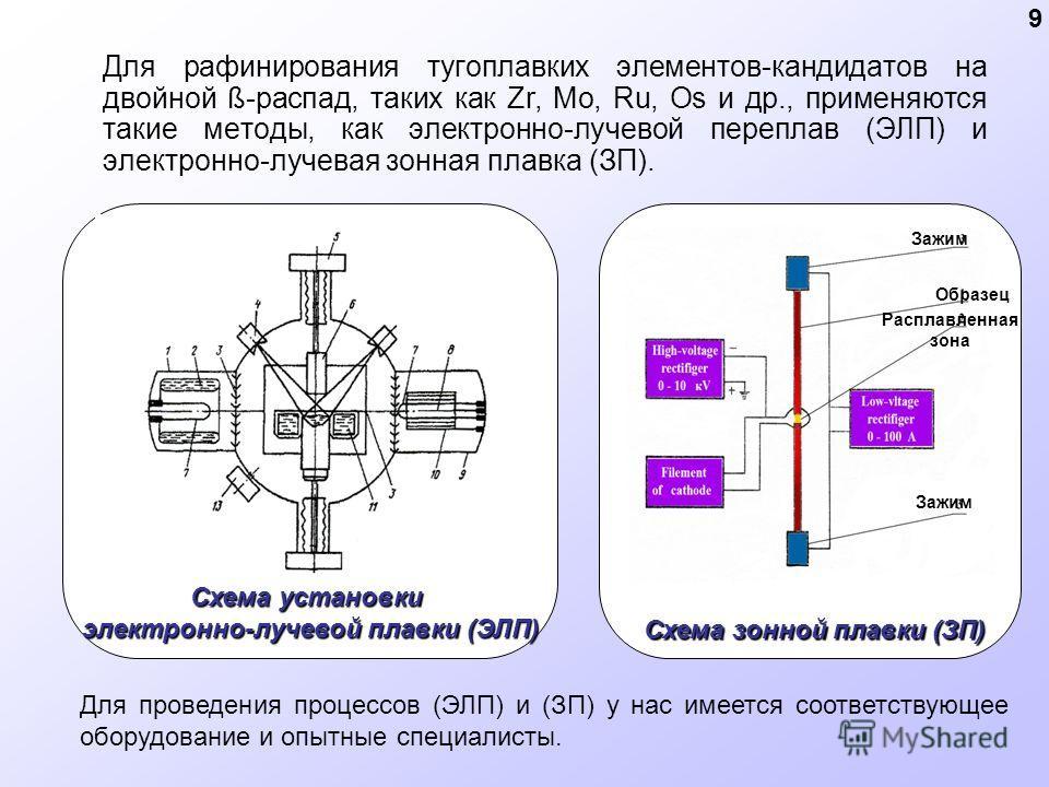 Для рафинирования тугоплавких элементов-кандидатов на двойной ß-распад, таких как Zr, Mo, Ru, Os и др., применяются такие методы, как электронно-лучевой переплав (ЭЛП) и электронно-лучевая зонная плавка (ЗП). Схема зонной плавки (ЗП) Зажим Образец Ра