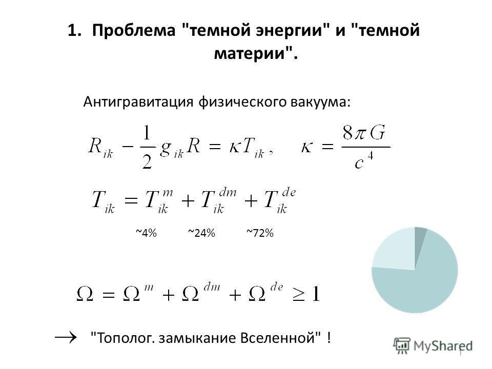 1.Проблема темной энергии и темной материи. Антигравитация физического вакуума: Тополог. замыкание Вселенной ! ~4% ~24% ~72% 1