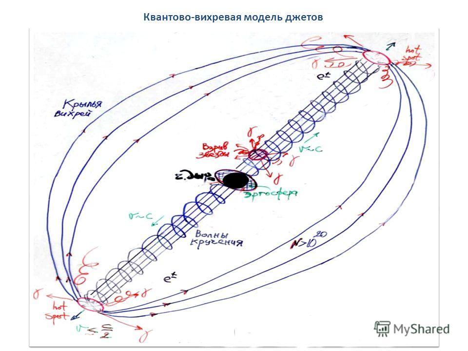13 Квантово-вихревая модель джетов