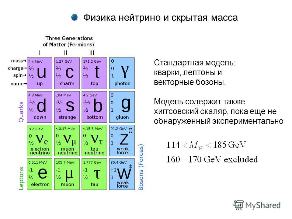 Стандартная модель: кварки, лептоны и векторные бозоны. Модель содержит также хиггсовский скаляр, пока еще не обнаруженный экспериментально Физика нейтрино и скрытая масса