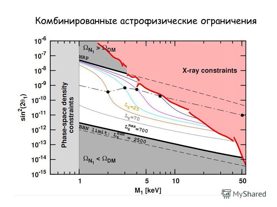 Комбинированные астрофизические ограничения