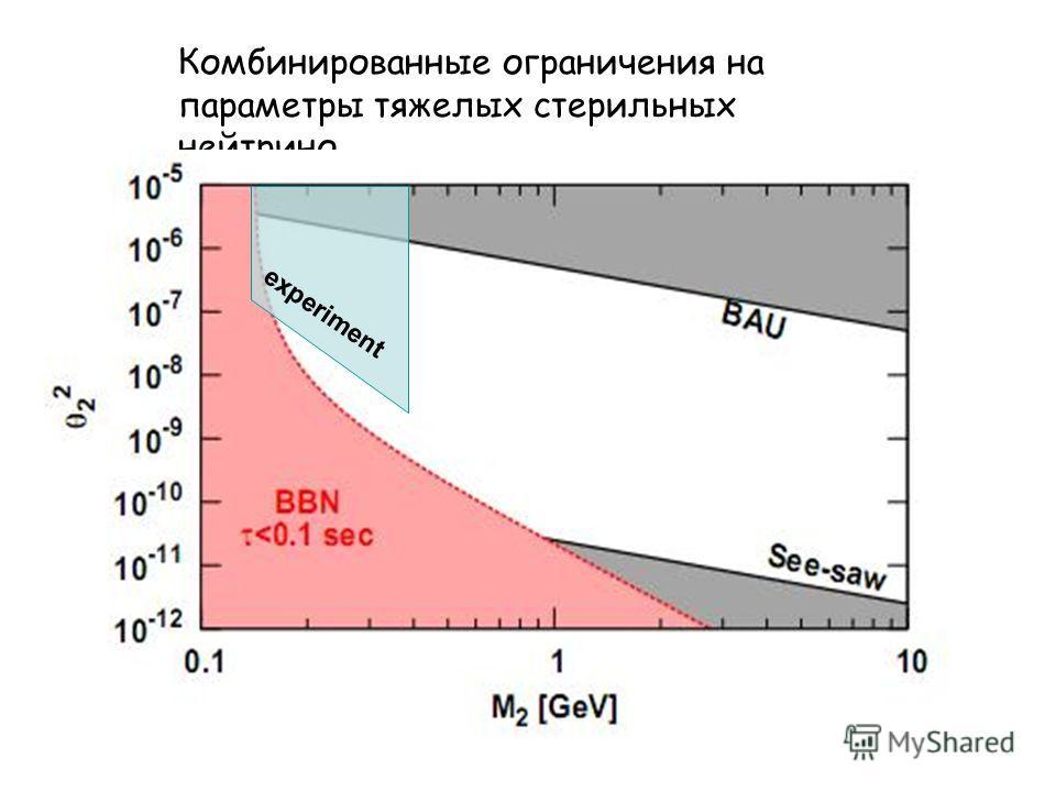 Комбинированные ограничения на параметры тяжелых стерильных нейтрино experiment
