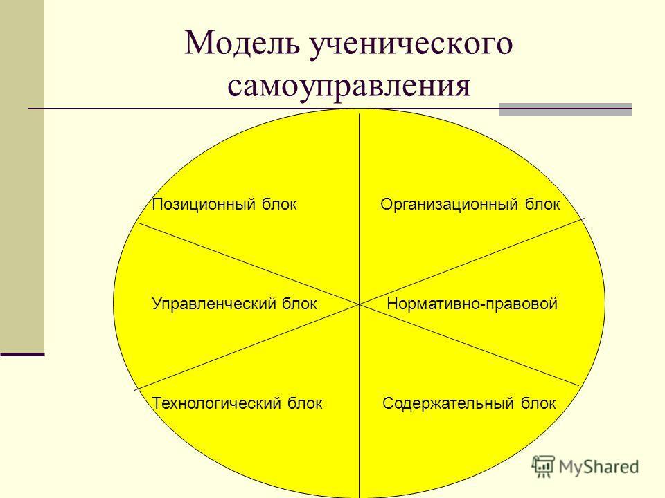 Модель ученического самоуправления Позиционный блок Организационный блок Управленческий блок Нормативно-правовой Технологический блок Содержательный блок