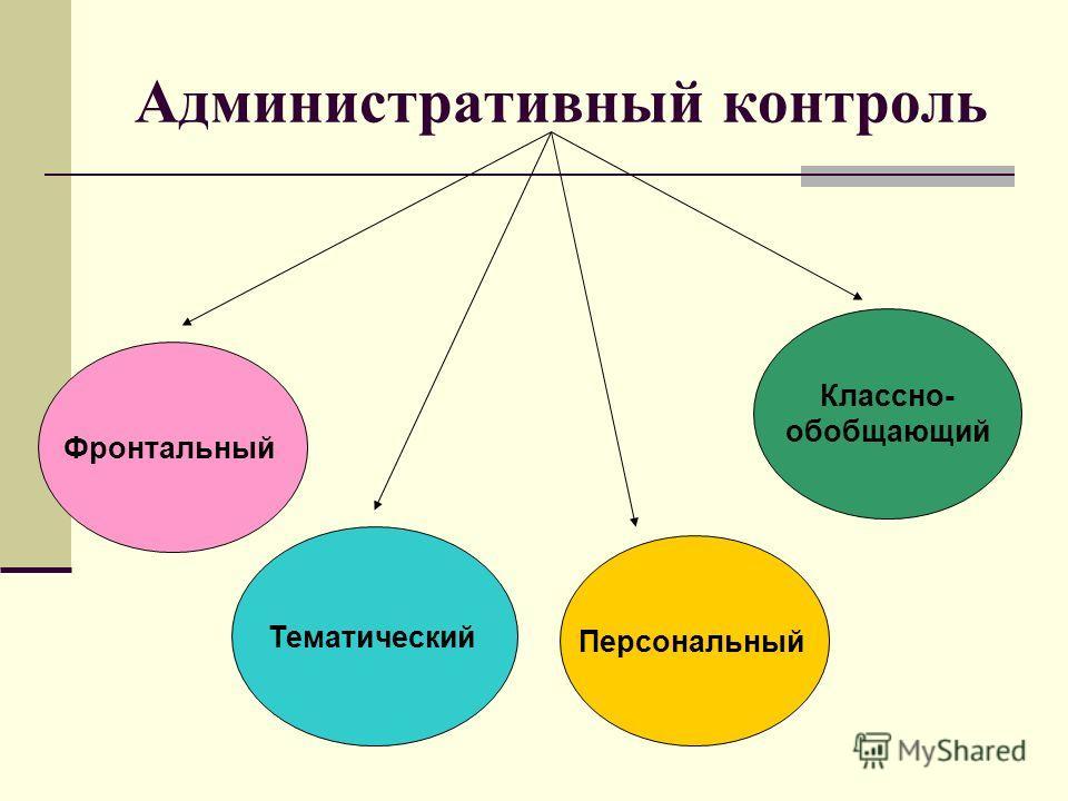 Административный контроль Фронтальный Тематический Персональный Классно- обобщающий