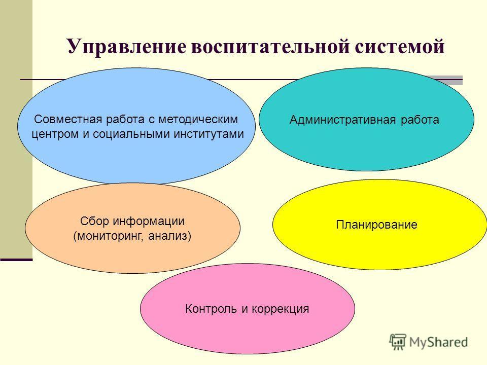 Управление воспитательной системой Совместная работа с методическим центром и социальными институтами Административная работа Сбор информации (мониторинг, анализ) Планирование Контроль и коррекция
