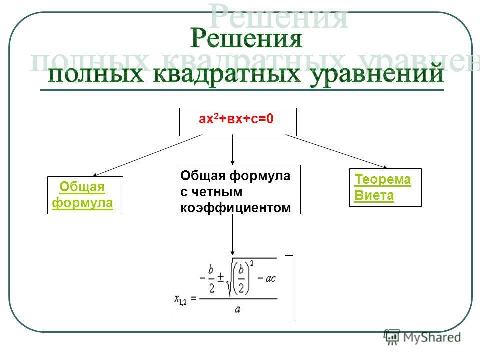 ах 2 +вх+с=0 Общая формулаОбщая формула Теорема Виета Общая формула с четным коэффициентом