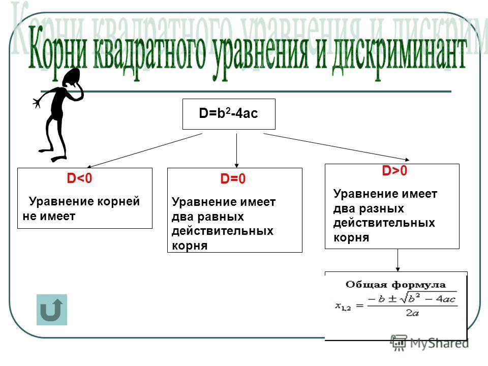 D0 Уравнение имеет два разных действительных корня
