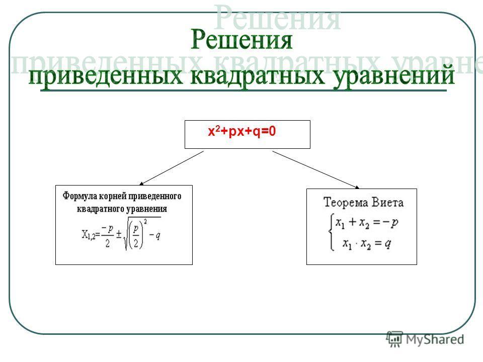 х 2 +рх+q=0