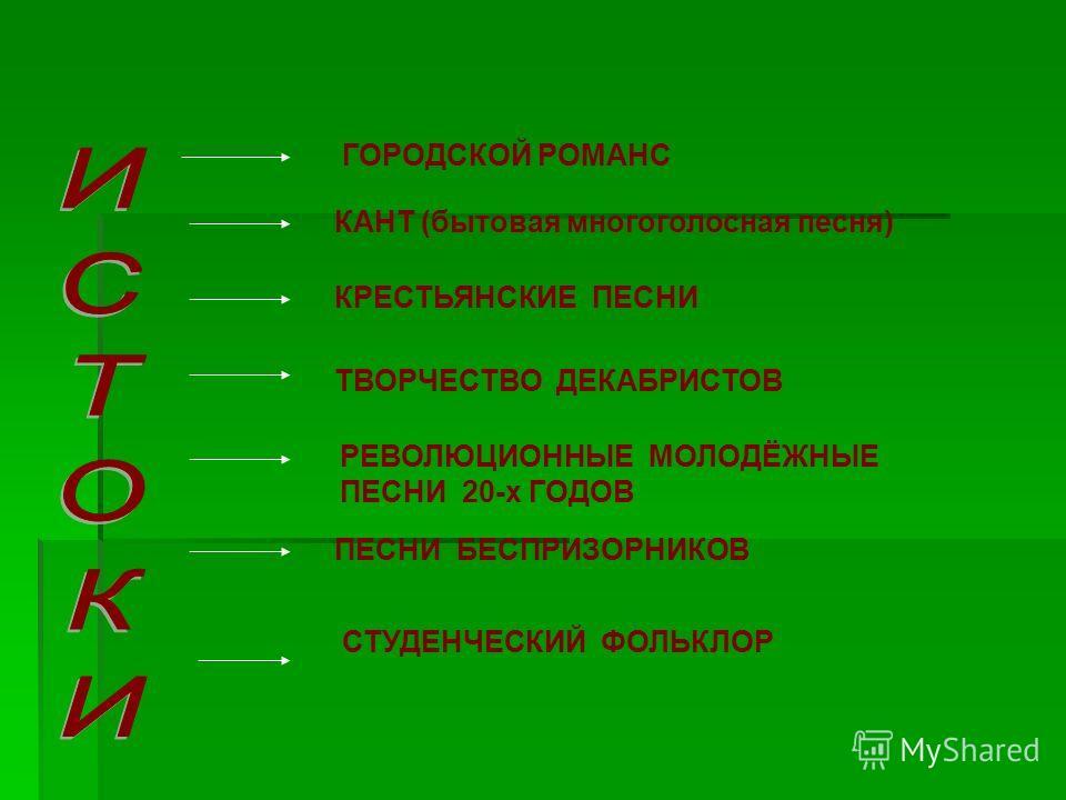 ГОРОДСКОЙ РОМАНС КАНТ (бытовая многоголосная песня) КРЕСТЬЯНСКИЕ ПЕСНИ ТВОРЧЕСТВО ДЕКАБРИСТОВ РЕВОЛЮЦИОННЫЕ МОЛОДЁЖНЫЕ ПЕСНИ 20-х ГОДОВ ПЕСНИ БЕСПРИЗОРНИКОВ СТУДЕНЧЕСКИЙ ФОЛЬКЛОР