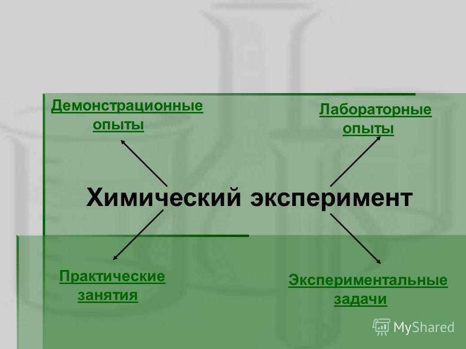 Химический эксперимент Демонстрационные опыты Лабораторные опыты Практические занятия Экспериментальные задачи