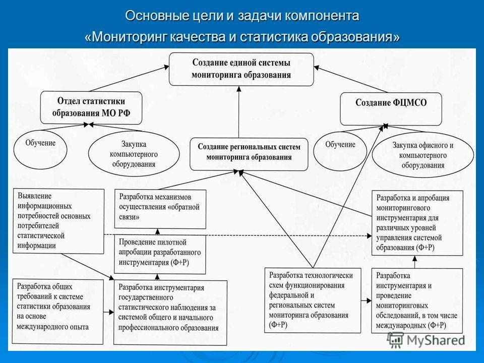 Основные цели и задачи компонента «Мониторинг качества и статистика образования»