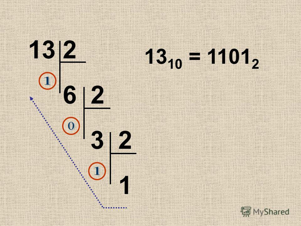 13 2 6 2 3 2 1 13 10 = 1101 2