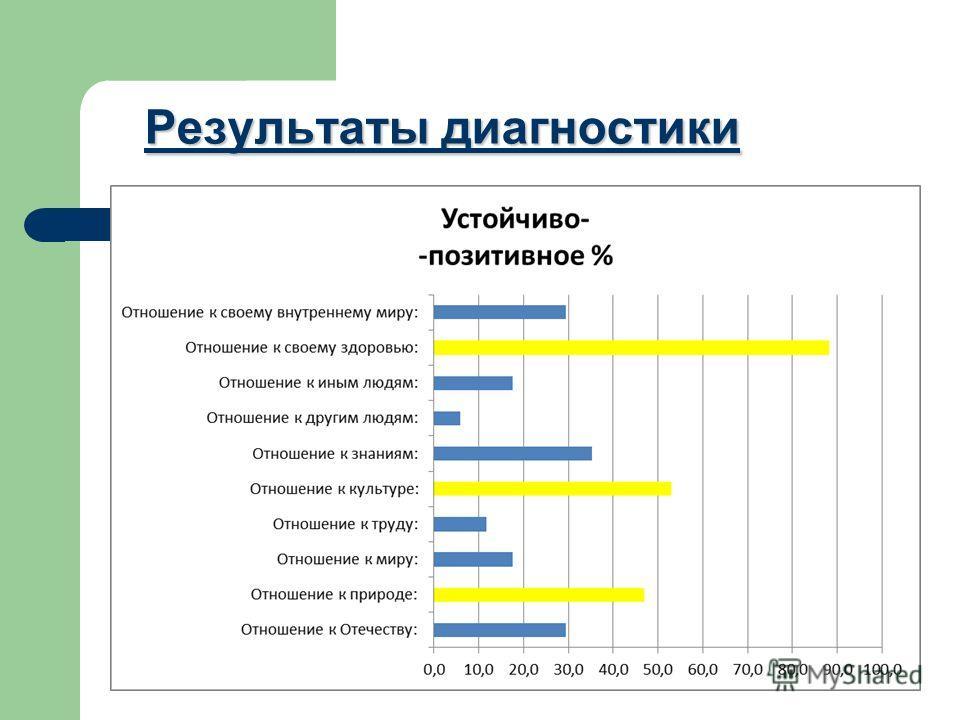 Результаты диагностики Результаты диагностики
