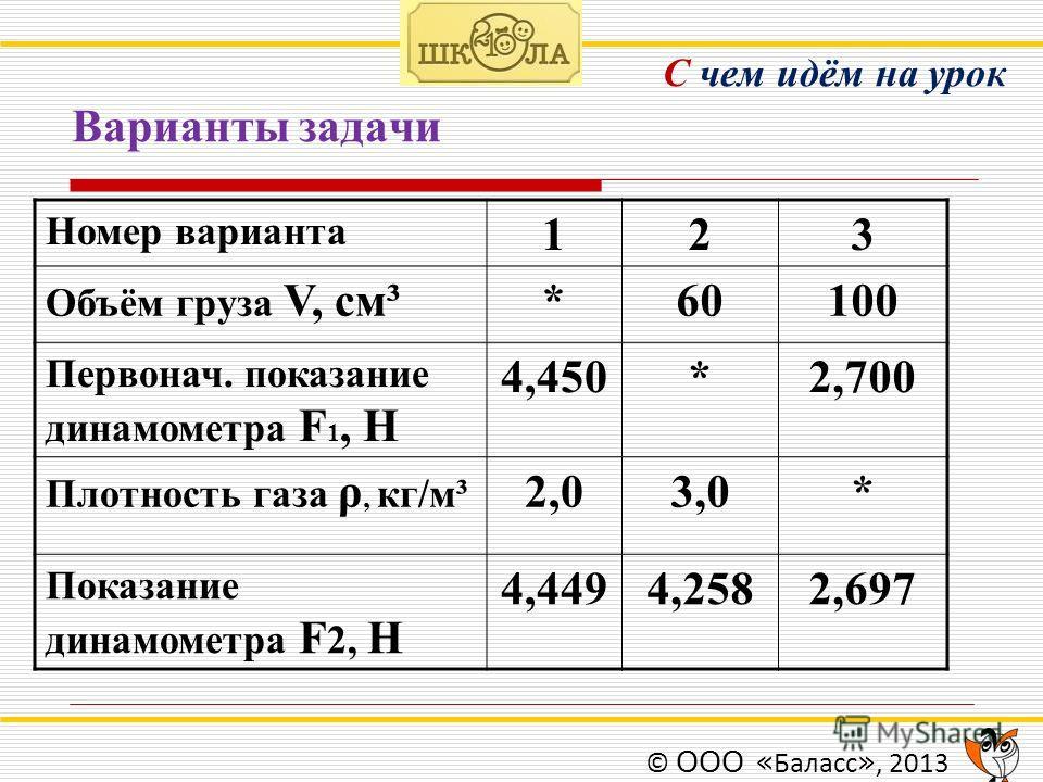 С чем идём на урок Варианты задачи © ООО « Баласс », 2013 Номер варианта 123 Объём груза V, см³*60100 Первонач. показание динамометра F 1, Н 4,450*2,700 Плотность газа ρ, кг/м³ 2,03,0* Показание динамометра F 2, Н 4,4494,2582,697