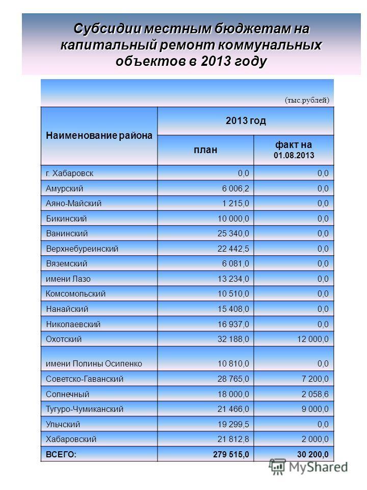 Субсидии местным бюджетам на капитальный ремонт коммунальных объектов в 2013 году (тыс.рублей) Наименование района 2013 год план факт на 01.08.2013 г. Хабаровск0,0 Амурский6 006,20,0 Аяно-Майский1 215,00,0 Бикинский10 000,00,0 Ванинский25 340,00,0 Ве