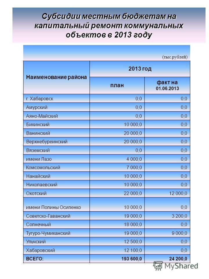 Субсидии местным бюджетам на капитальный ремонт коммунальных объектов в 2013 году (тыс.рублей) Наименование района 2013 год план факт на 01.06.2013 г. Хабаровск0,0 Амурский0,0 Аяно-Майский0,0 Бикинский10 000,00,0 Ванинский20 000,00,0 Верхнебуреинский