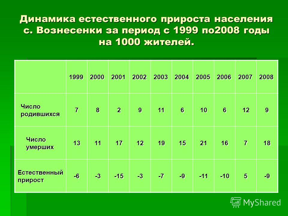 Динамика естественного прироста населения с. Вознесенки за период с 1999 по2008 годы на 1000 жителей. 1999200020012002200320042005200620072008 Число родившихся 7829116106129 Число умерших 1311171219152116718 Естественный прирост -6-3-15-3-7-9-11-105-